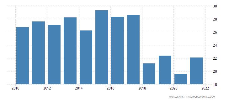 bermuda transport services percent of service imports bop wb data