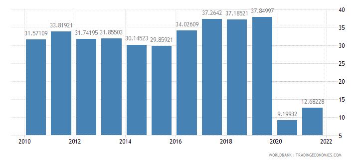 bermuda travel services percent of service exports bop wb data