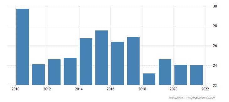 bermuda travel services percent of service imports bop wb data
