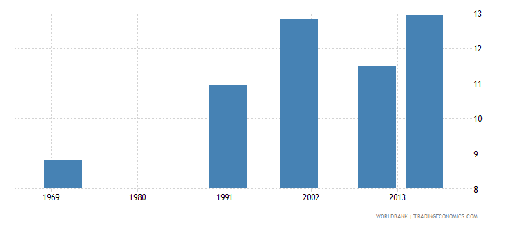 bermuda uis mean years of schooling of the population age 25 female wb data