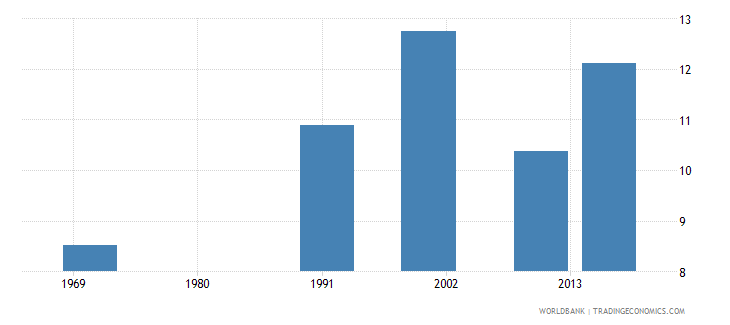 bermuda uis mean years of schooling of the population age 25 male wb data