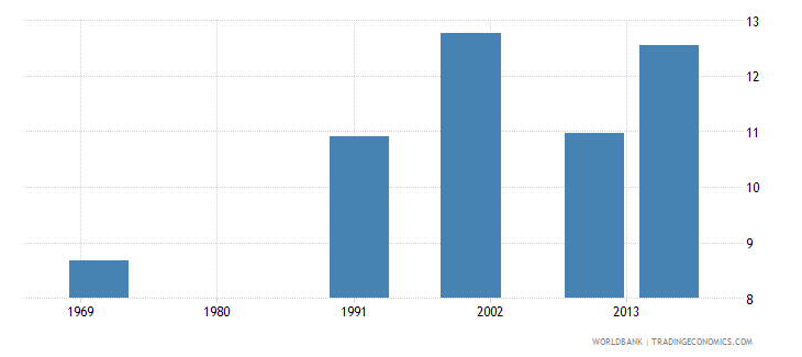 bermuda uis mean years of schooling of the population age 25 total wb data