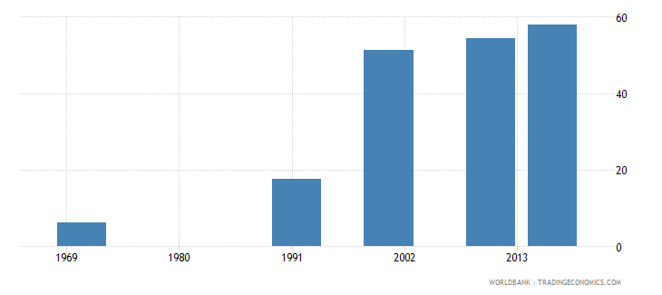 bermuda uis percentage of population age 25 with at least completed post secondary education isced 4 or higher female wb data
