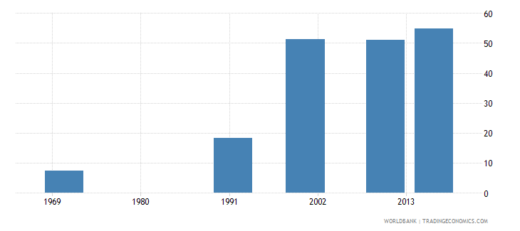 bermuda uis percentage of population age 25 with at least completed post secondary education isced 4 or higher total wb data