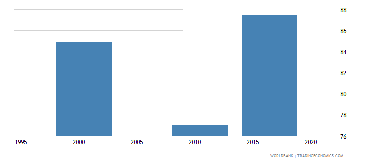 bermuda uis percentage of population age 25 with at least completed upper secondary education isced 3 or higher total wb data