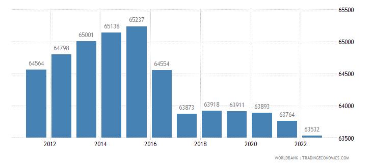 bermuda urban population wb data