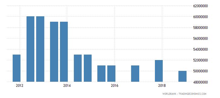 bhutan 03_official bilateral loans total wb data