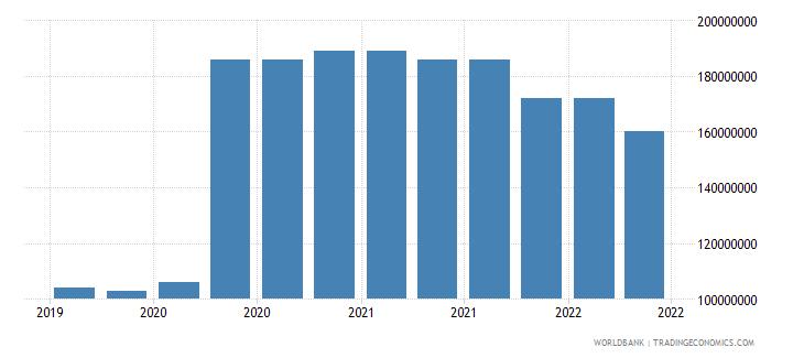 bhutan 09_insured export credit exposures berne union wb data
