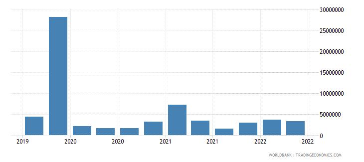 bhutan 12_liabilities to bis banks cons  short term wb data