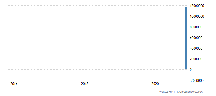 bhutan 14_debt securities held by nonresidents wb data