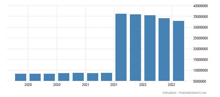 bhutan 25_sdr holdings wb data