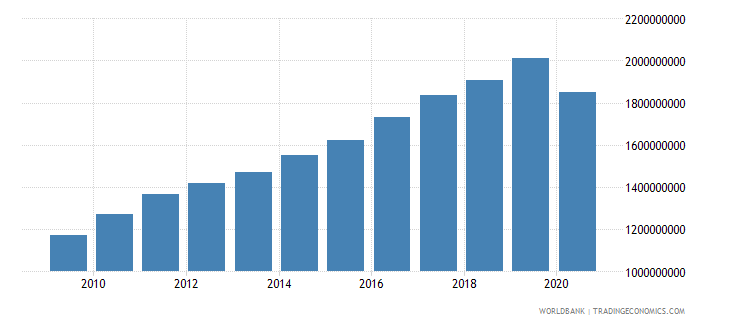 bhutan adjusted net national income constant 2000 us dollar wb data