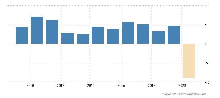 bhutan adjusted net national income per capita annual percent growth wb data