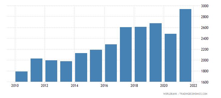 bhutan adjusted net national income per capita current us$ wb data