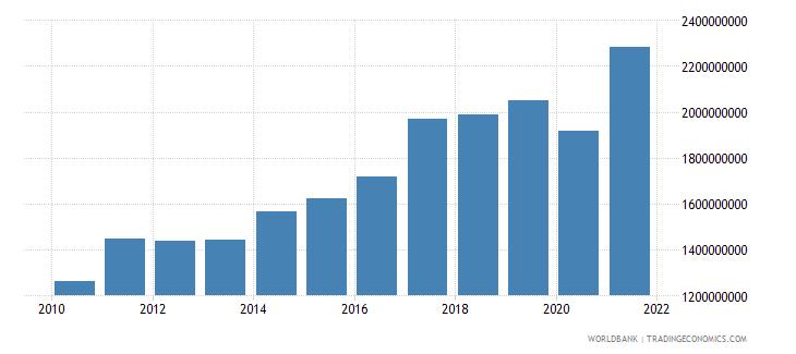 bhutan adjusted net national income us dollar wb data