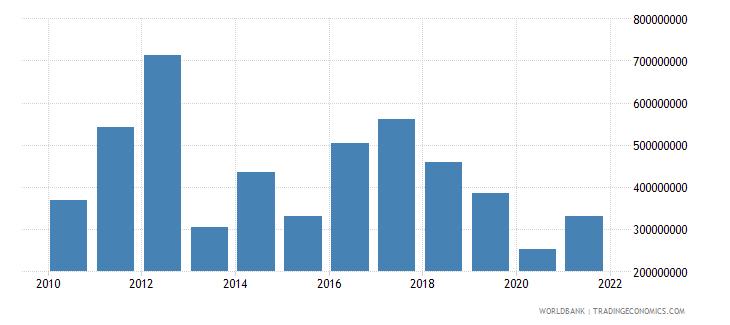 bhutan adjusted net savings excluding particulate emission damage us dollar wb data