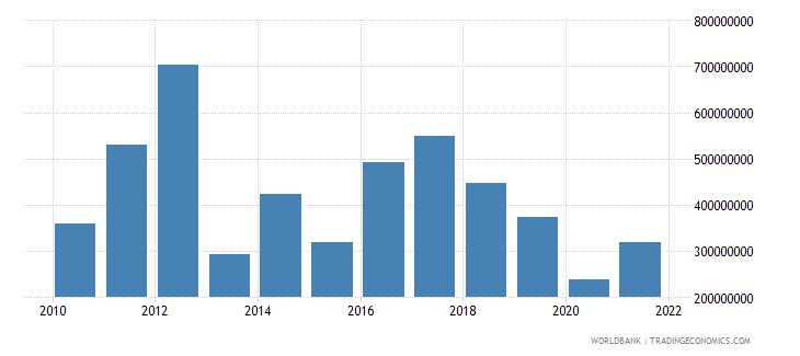 bhutan adjusted net savings including particulate emission damage us dollar wb data