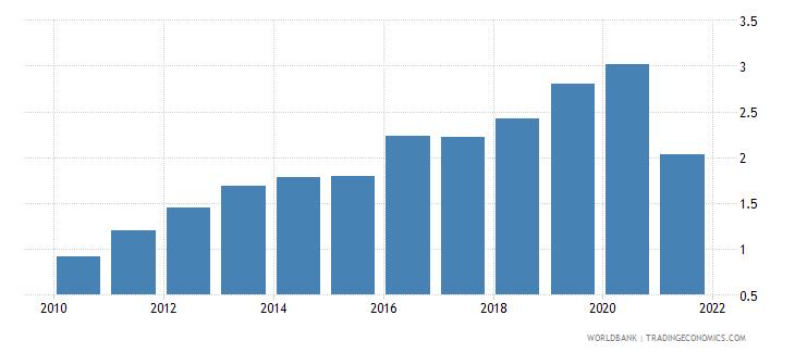 bhutan adjusted savings carbon dioxide damage percent of gni wb data
