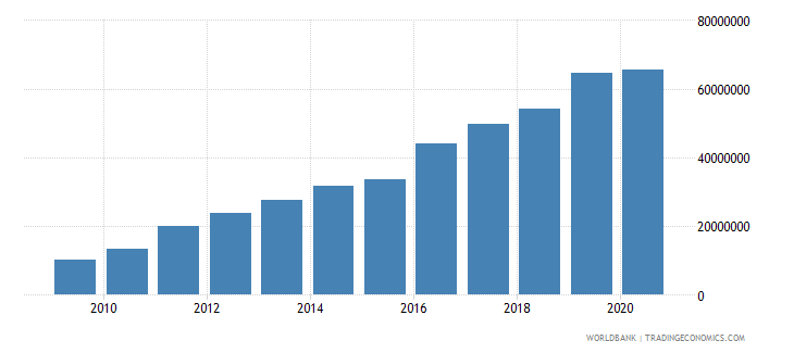 bhutan adjusted savings carbon dioxide damage us dollar wb data