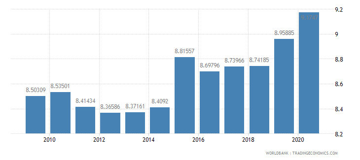 bhutan adjusted savings consumption of fixed capital percent of gni wb data
