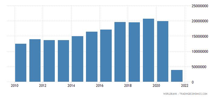 bhutan adjusted savings consumption of fixed capital us dollar wb data