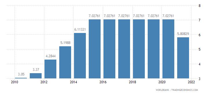 bhutan adjusted savings education expenditure percent of gni wb data