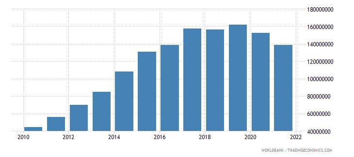 bhutan adjusted savings education expenditure us dollar wb data