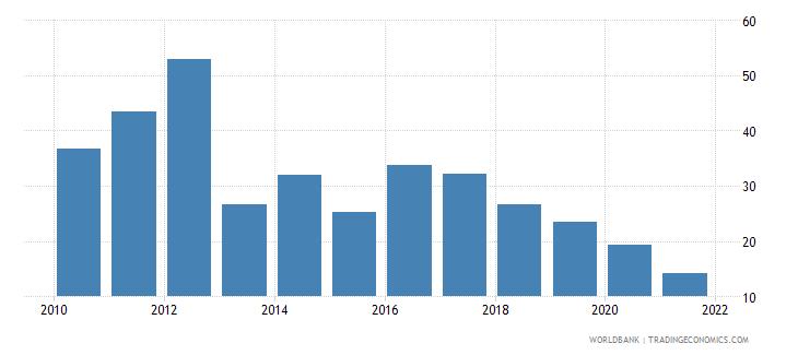 bhutan adjusted savings gross savings percent of gni wb data