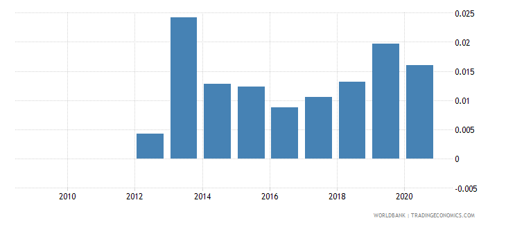 bhutan adjusted savings mineral depletion percent of gni wb data