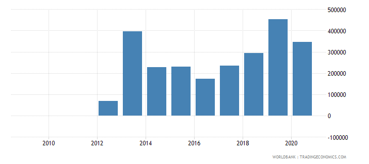 bhutan adjusted savings mineral depletion us dollar wb data