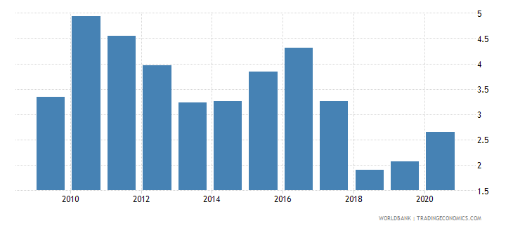 bhutan adjusted savings natural resources depletion percent of gni wb data