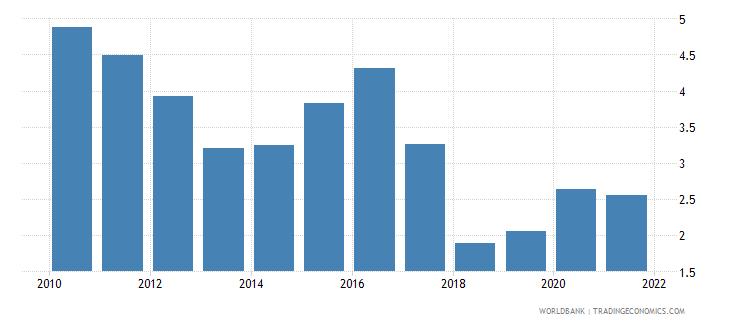 bhutan adjusted savings net forest depletion percent of gni wb data