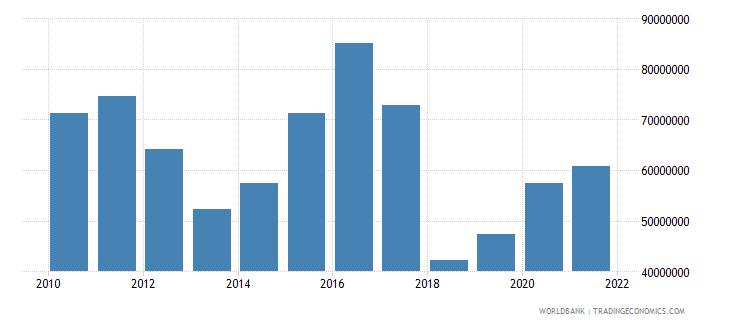 bhutan adjusted savings net forest depletion us dollar wb data