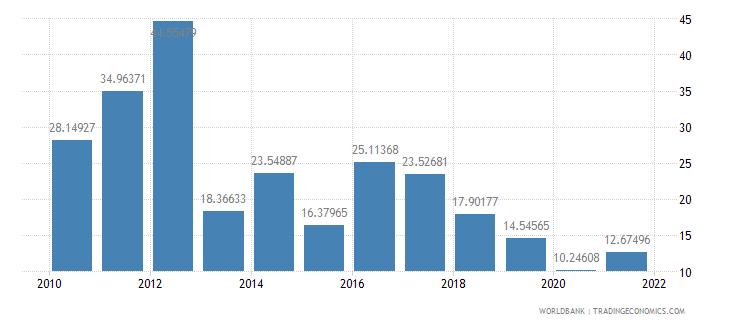 bhutan adjusted savings net national savings percent of gni wb data
