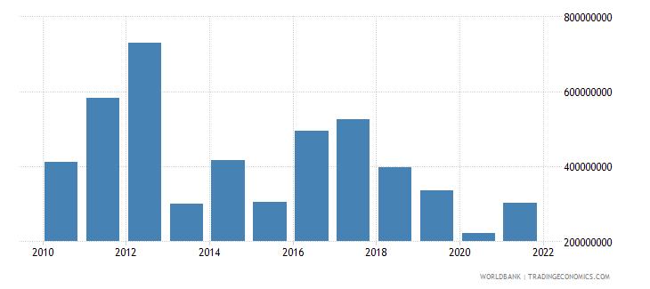 bhutan adjusted savings net national savings us dollar wb data
