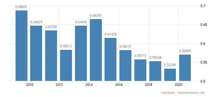 bhutan adjusted savings particulate emission damage percent of gni wb data