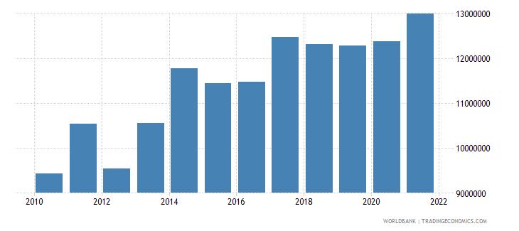 bhutan adjusted savings particulate emission damage us dollar wb data