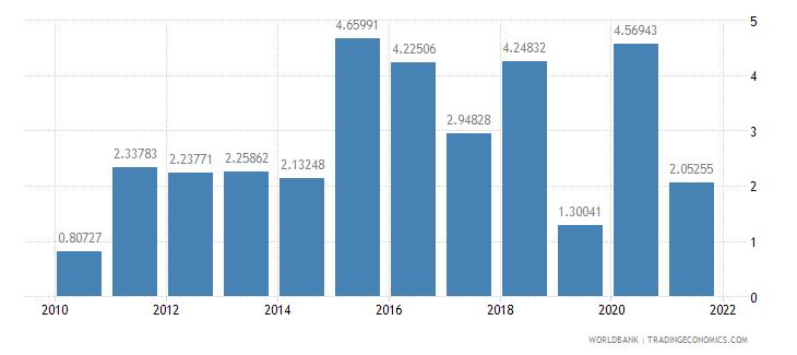bhutan agriculture value added annual percent growth wb data