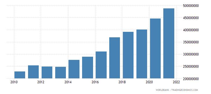 bhutan agriculture value added us dollar wb data
