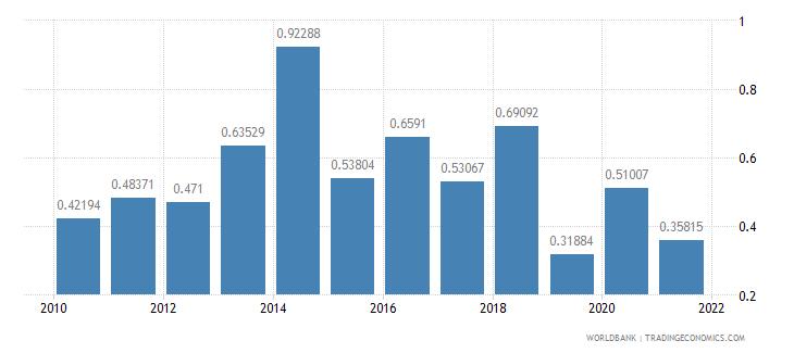 bhutan air transport freight million ton km wb data