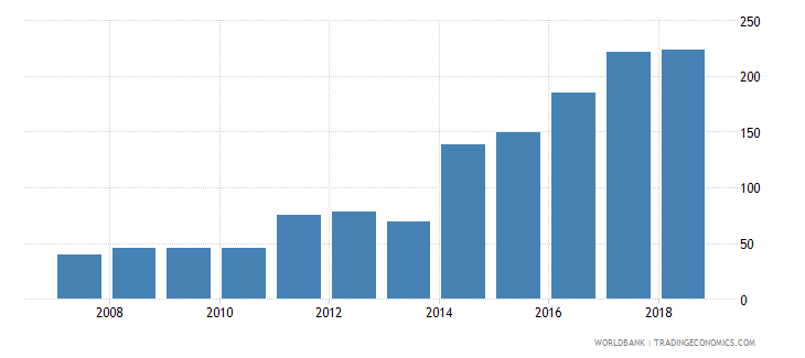 bhutan aquaculture production metric tons wb data