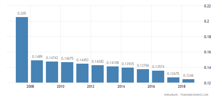 bhutan arable land hectares per person wb data