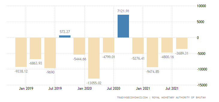 Bhutan Balance of Trade