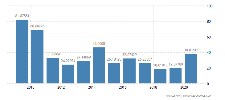 bhutan bank liquid reserves to bank assets ratio percent wb data