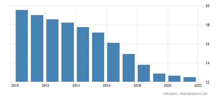 bhutan birth rate crude per 1 000 people wb data