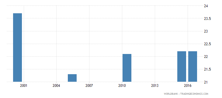bhutan cause of death by injury ages 15 34 female percent relevant age wb data