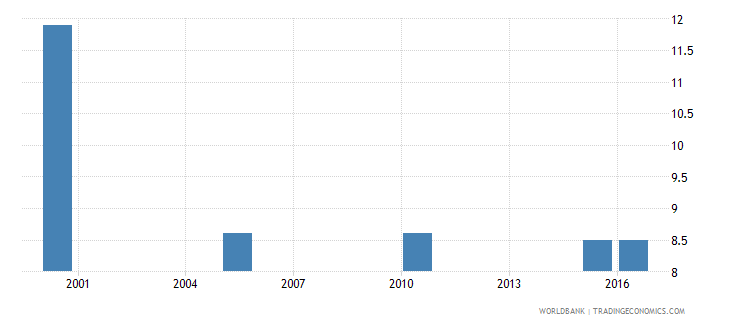 bhutan cause of death by injury ages 35 59 female percent relevant age wb data