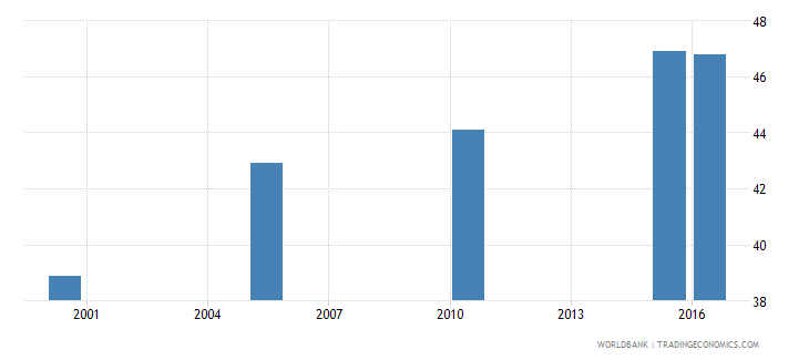 bhutan cause of death by non communicable diseases ages 15 34 female percent relevant age wb data
