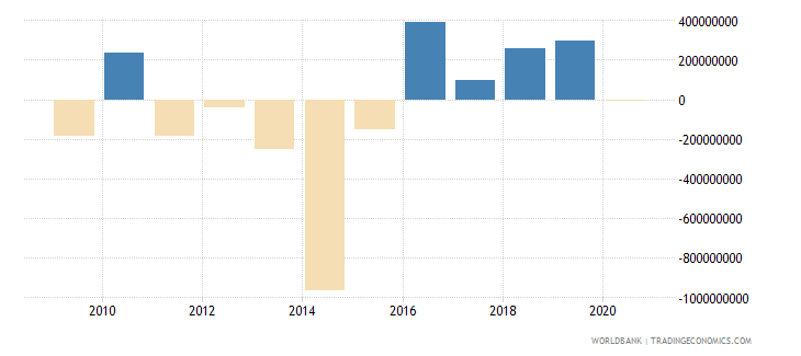bhutan changes in inventories constant lcu wb data