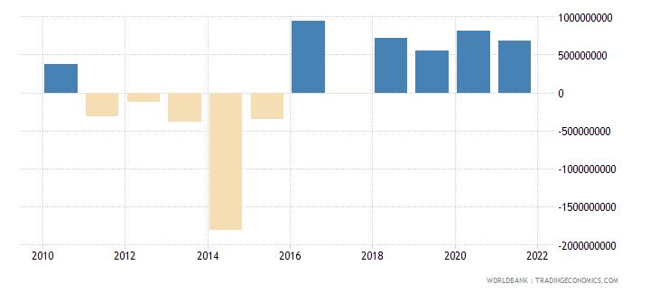 bhutan changes in inventories current lcu wb data